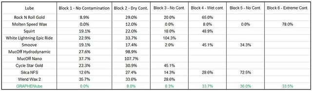 Graph4. Test conducted by ZFC showing the chain % wear in various riding conditions.