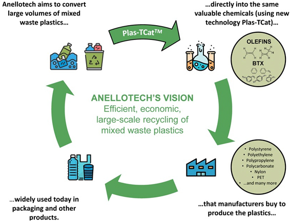 Anellotech ties up with Japanese firms for chemical recycling