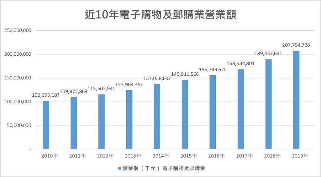 近10年電子購物及郵購業營業額