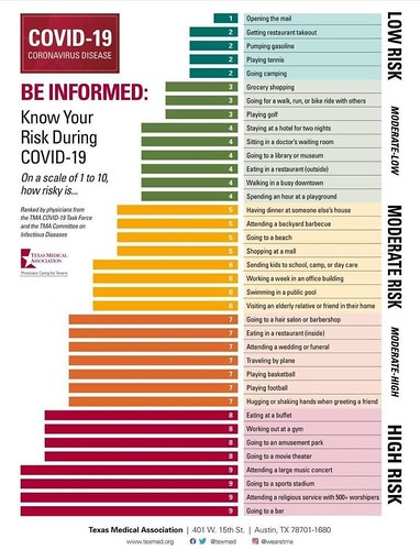 coronavirus risk assessment activities