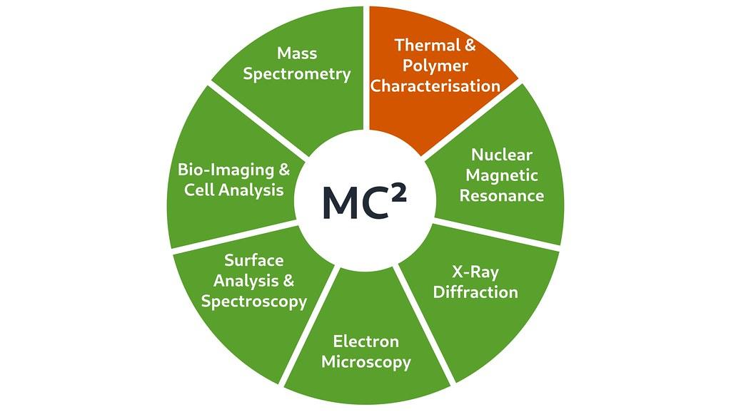 MC² wheel of techniques