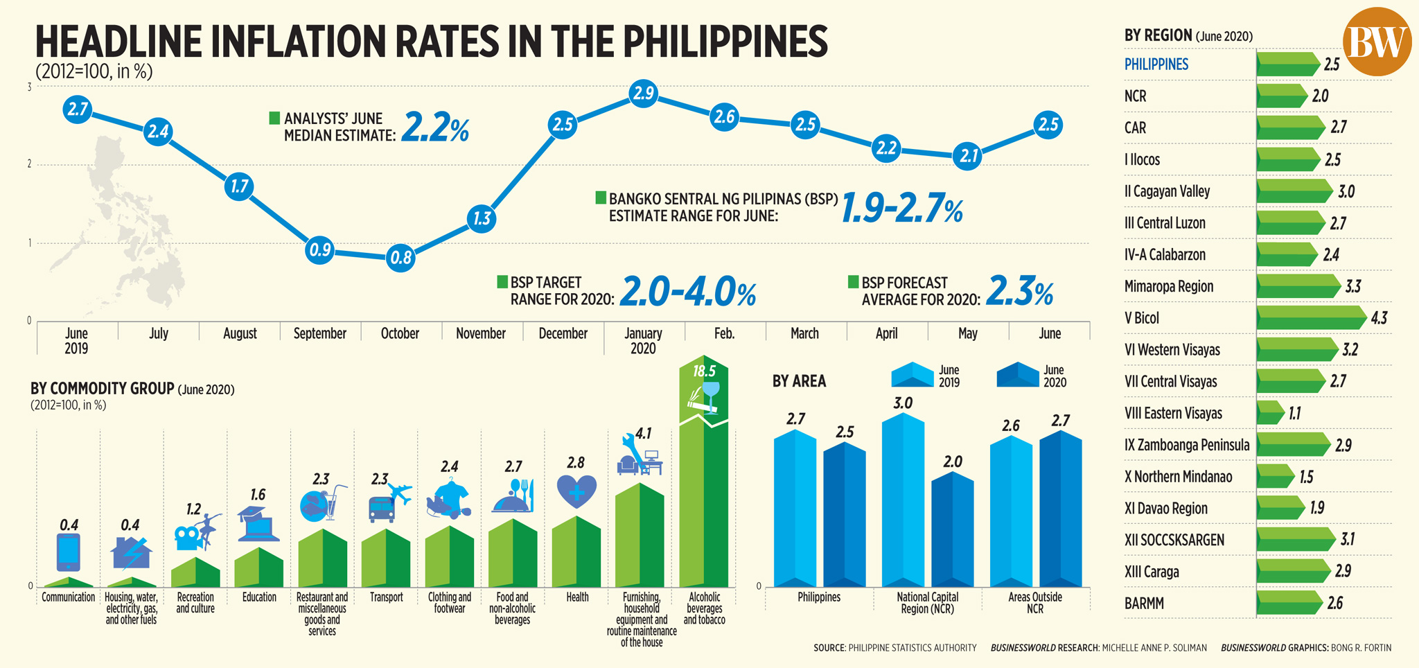 50086542616 3f5a275330 o - Headline inflation rates in the Philippines (June 2020)