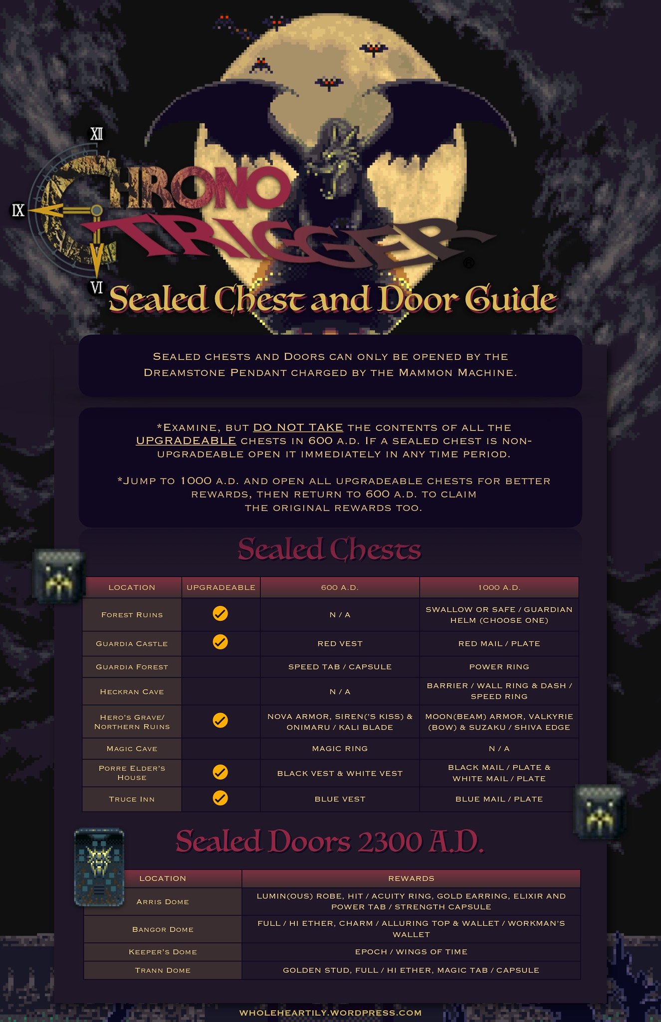 Chrono Trigger Sealed Chest and Door Guide