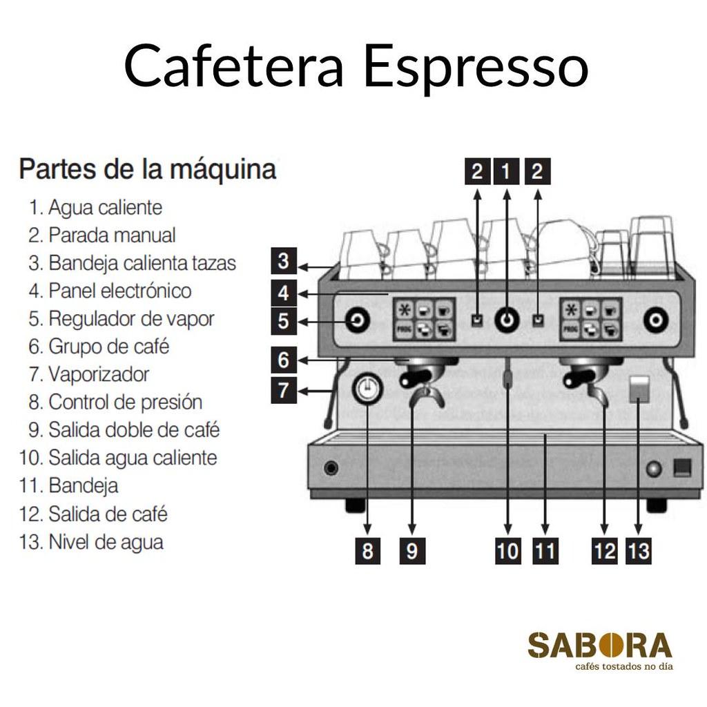 Cafeteira  Espresso partes principais da máquina.