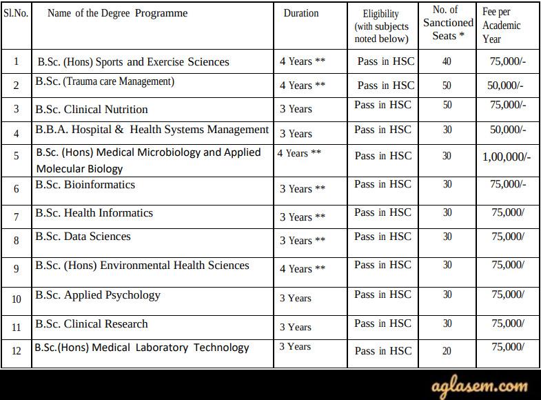 For UG Group B Paramedical Courses: