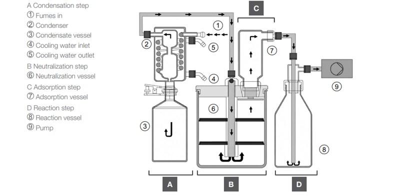 Quá trình xử lý của máy trung hòa khí K-415 Buchi