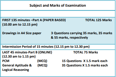 nata marking scheme