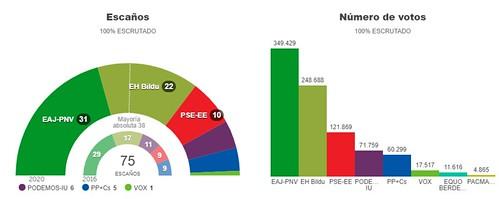 12 Julio 2020: Elecciones Autonómicas Vascas