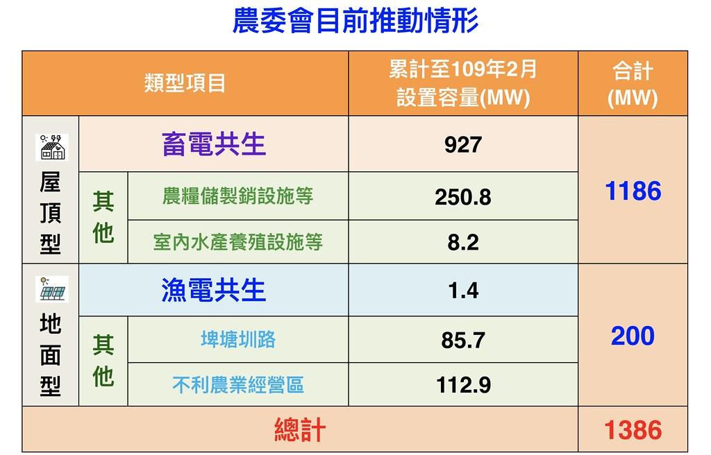 農委會目前推動各類太陽光電情形。農委會提供