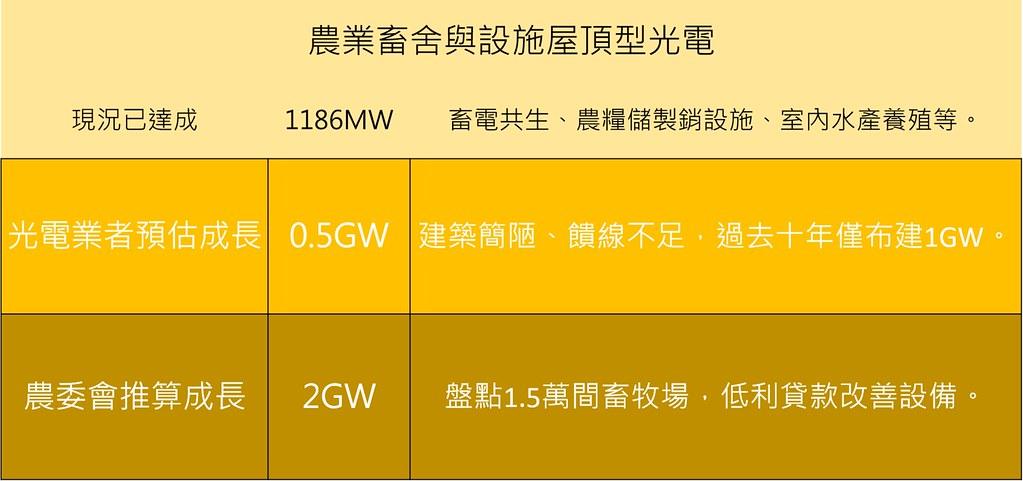 農業畜舍與設施屋頂型光電,農委會估計可成長空間及業者說法對比。整理:孫文臨