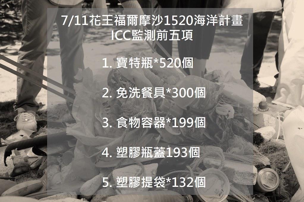 當天ICC監測數量的前五名,皆是與生活密切相關的一次性塑膠用品。製圖:曾子郡