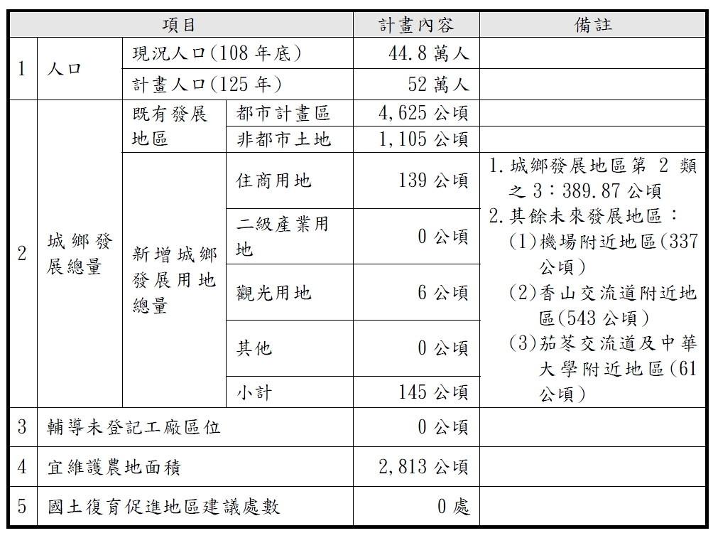 20200710 (竹竹南)新竹市國土計畫