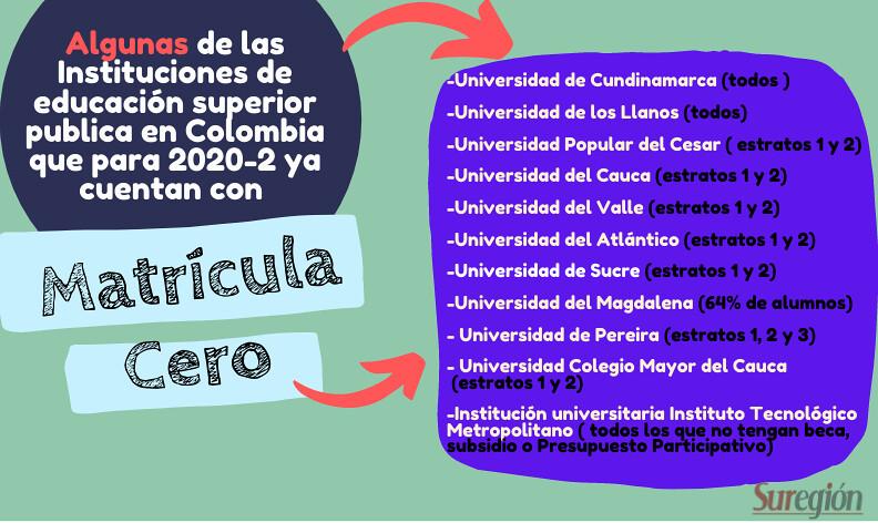infografía  de algunas universidades con matricula cero