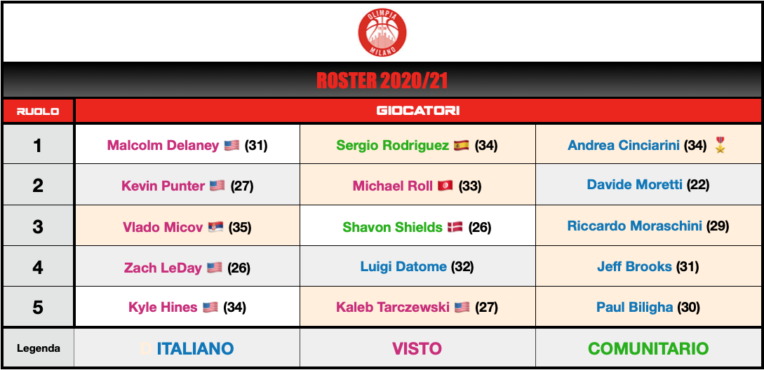 Olimpia Milano Roster 2020