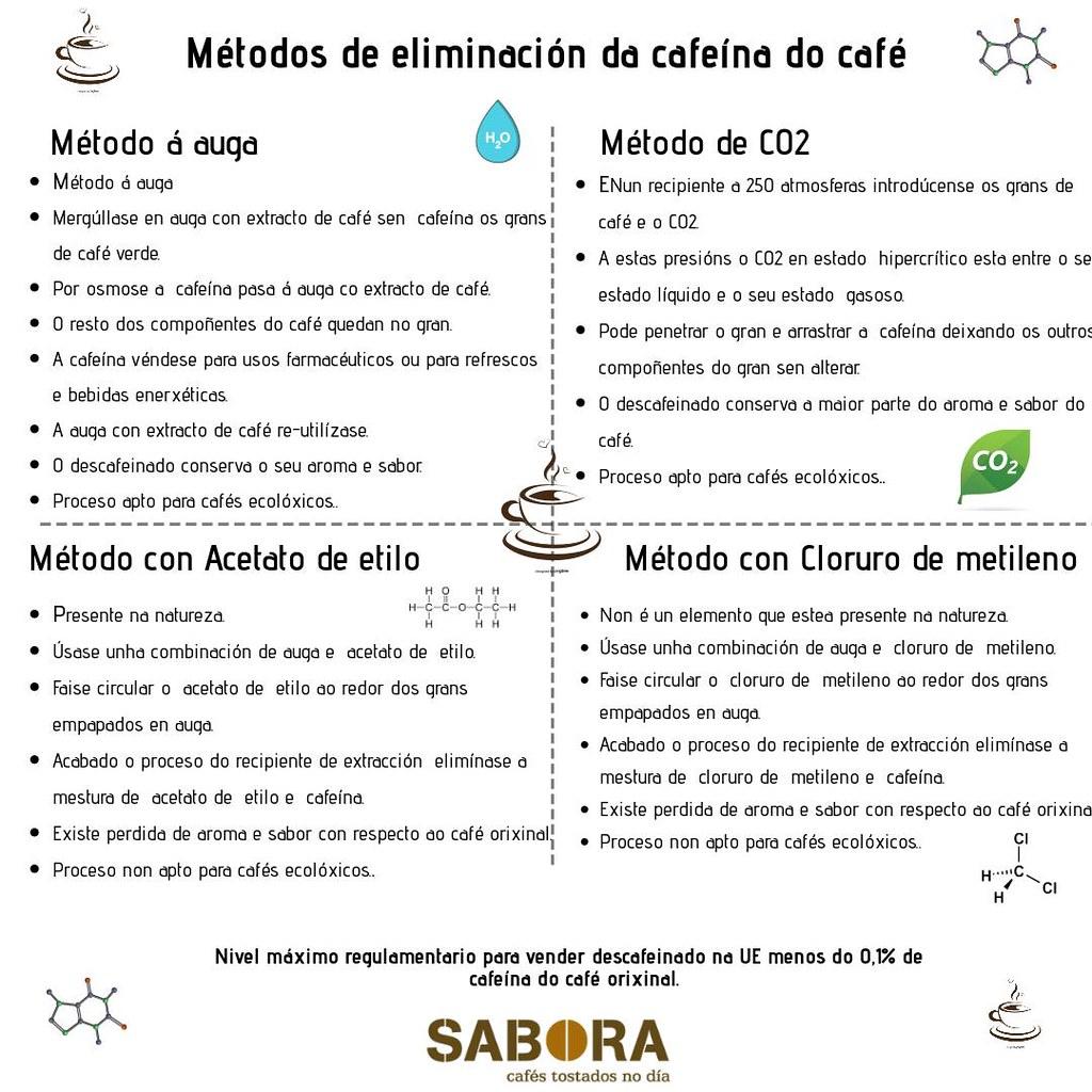 Métodos de eliminación da cafeína do café - Infografía