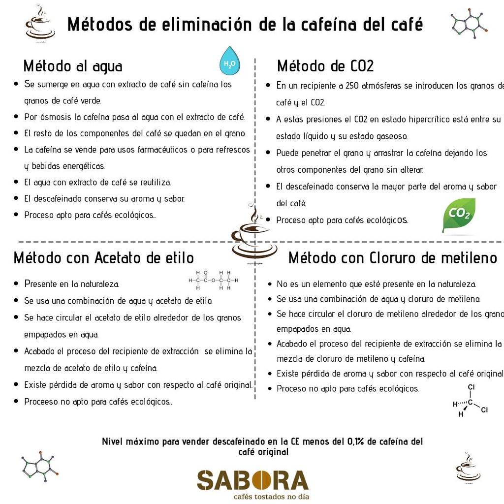 Métodos de eliminación de la cafeína del café - Infografía