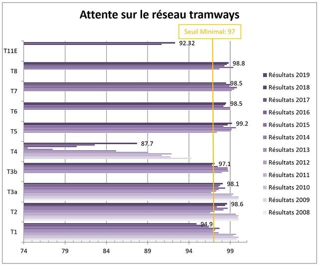 Paris - OMNIL - Attente sur le réseau tramways - 2019