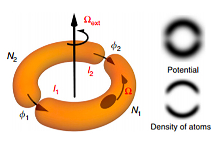 A schematic of an atomtronic SQUID shows semicircular traps that separate clouds of atoms, which quantum mechanically interfere when the device is rotated.