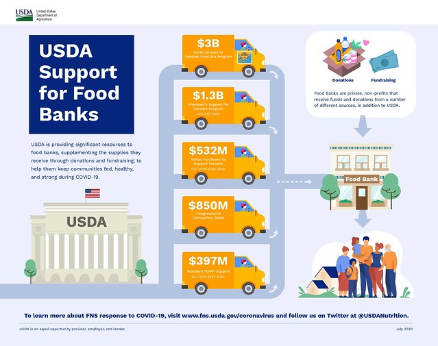 USDA Support for Food Banks infographic