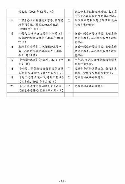 Y3-2-叶剑无罪申诉-证据目录_2