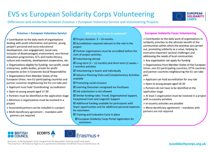 Graphic on the differences and similarities between EVS and European Solidarity Corps volunteering strand