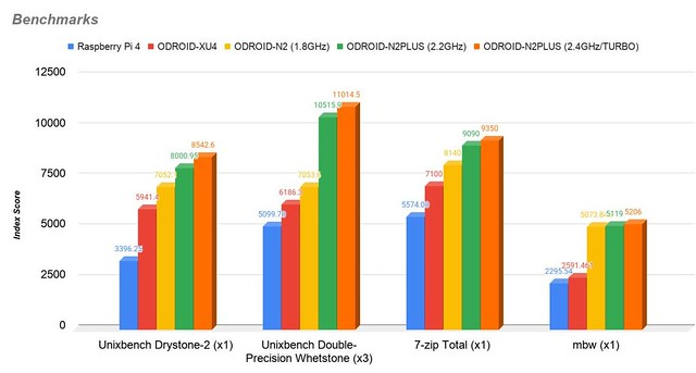 Benchmarks 2.2 et 2.4 GHz