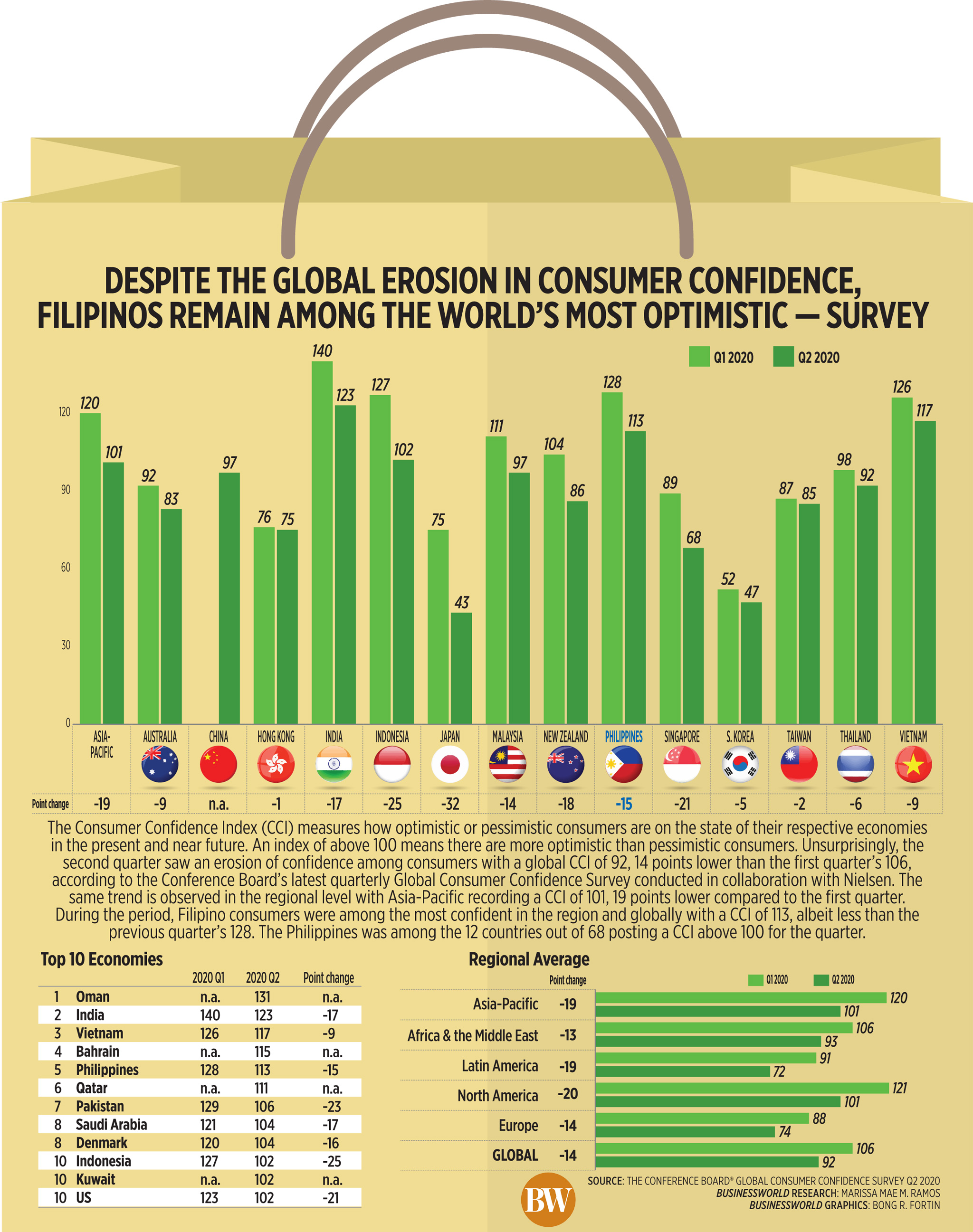 Despite the global erosion in consumer confidence, Filipinos remain among the world's most optimistic — survey