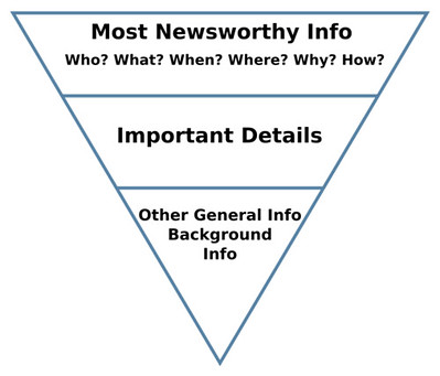 Upside-down triangle showing structure of press release, with most newsworthy info at the top