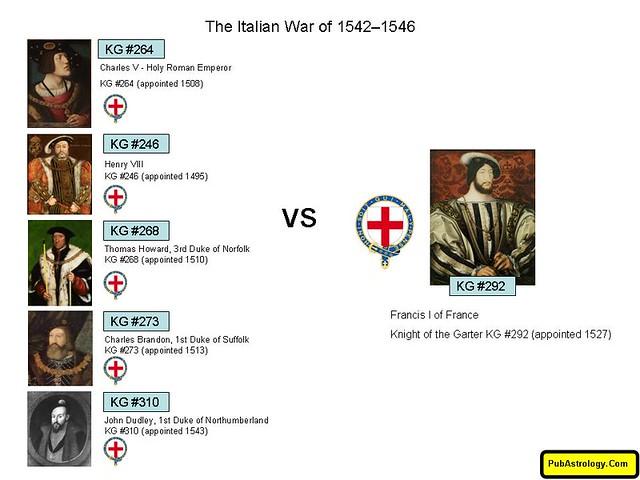 The Italian War of 1542 to 1546