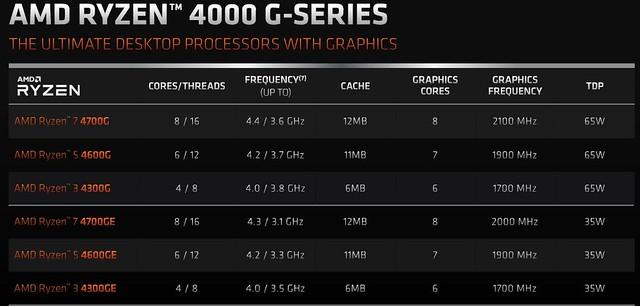 Ryzen 4000 G-Series