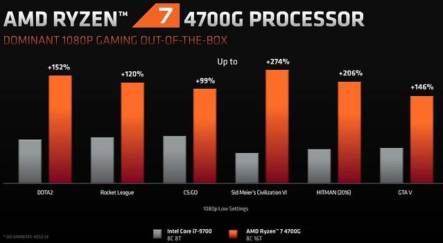 AMD Ryzen 4000 G-Series