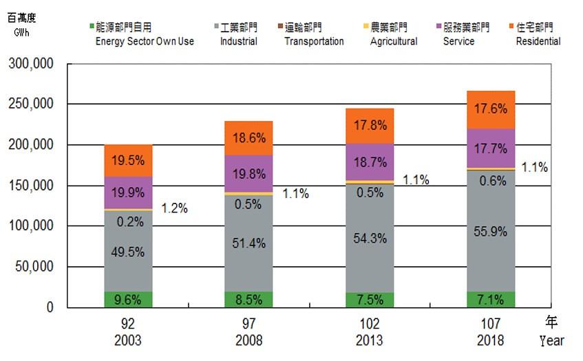 六大部門用電占比,以工業部門佔比最高,且逐年增加。圖片來源:商業服務節能減碳專區