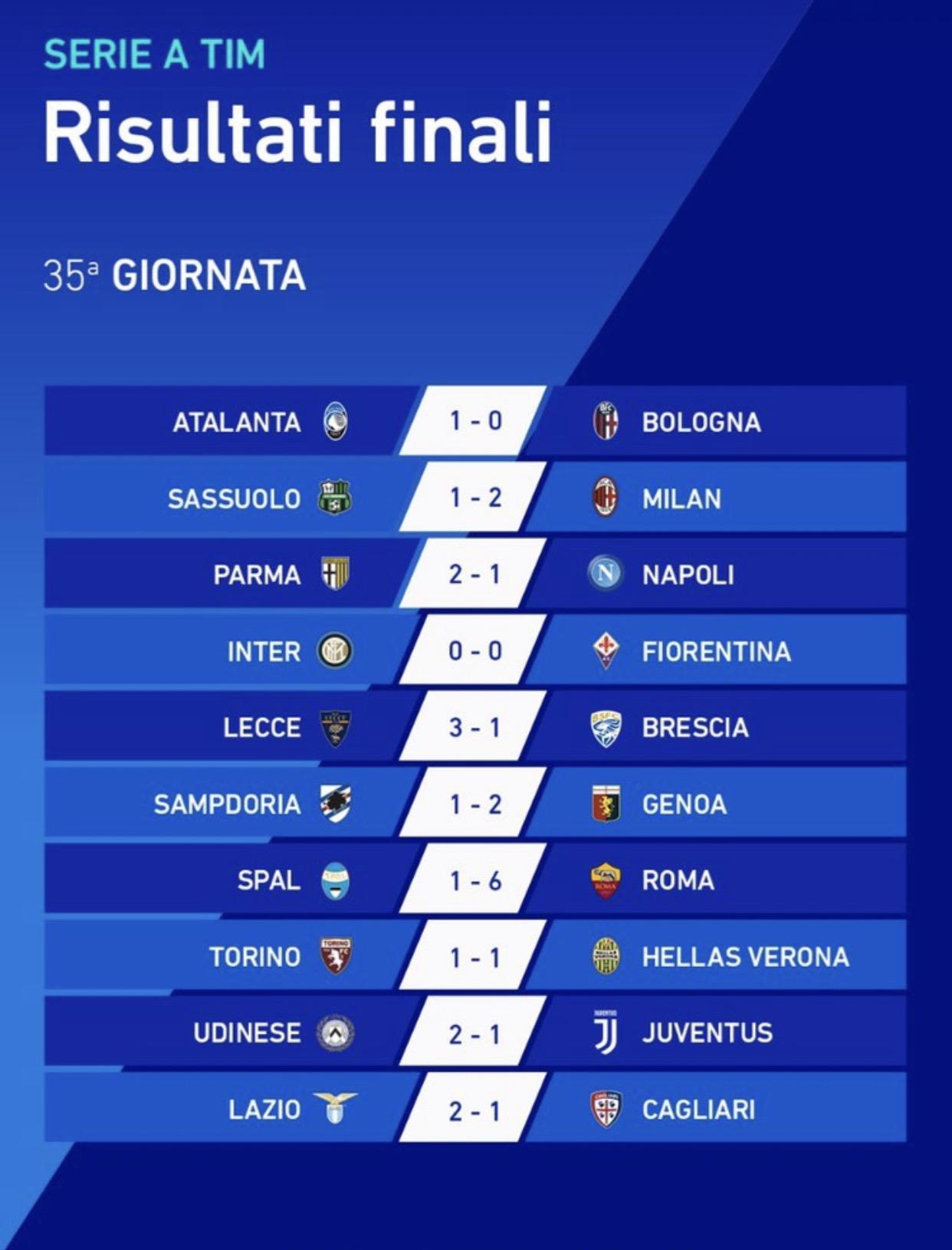 Serie A Tim I Risultati Della 35ª Giornata Hellas Live