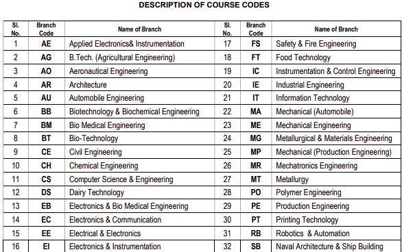 Description Of Codes