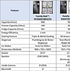 Specifications of the various models in Samsung's Family Hub line-up.