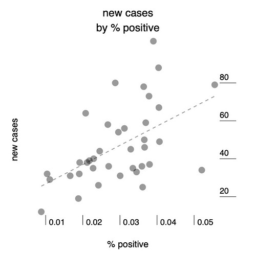 new cases by % positive