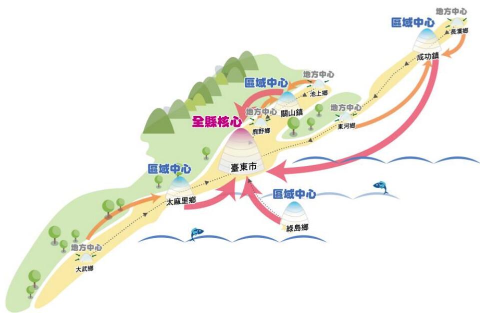 台東縣聰明轉型概念圖
