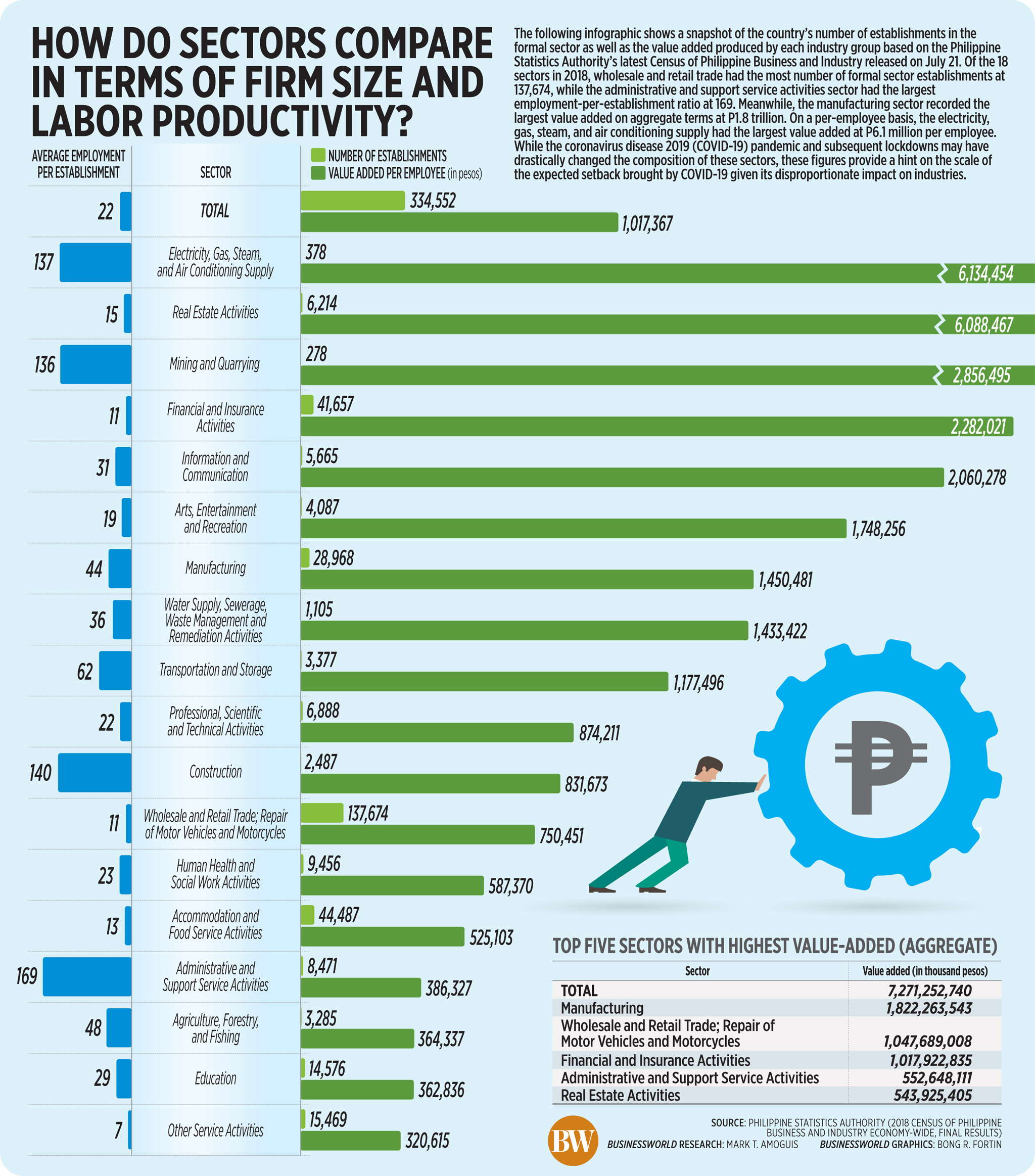 How do sectors compare in terms of firm size and labor productivity?