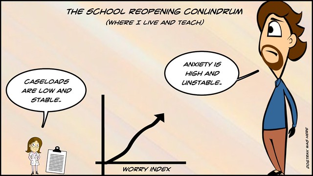 Anxiety Index