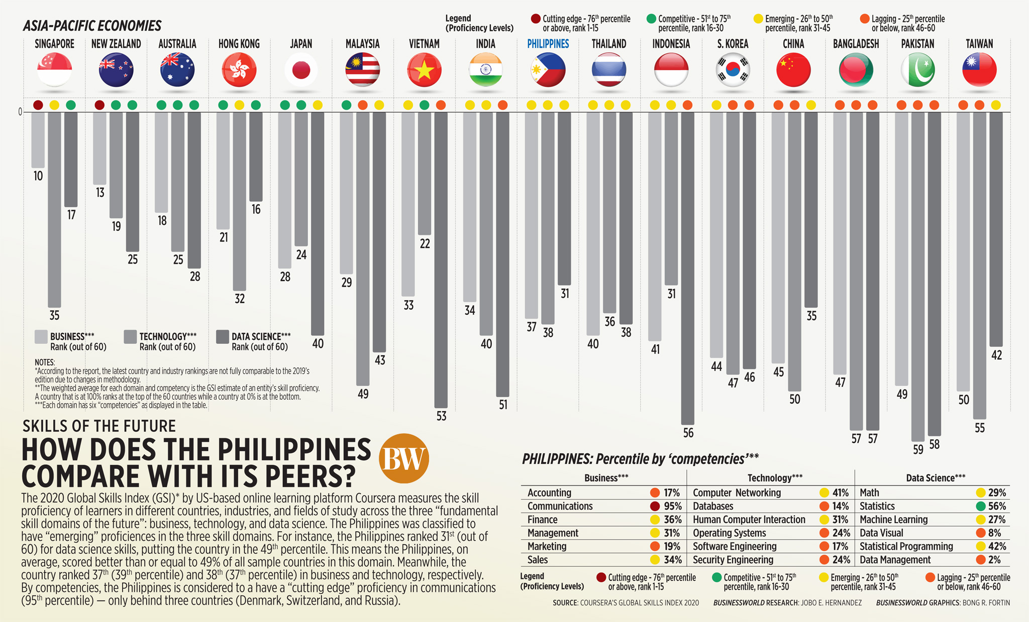 How does the Philippines compare with its peers?