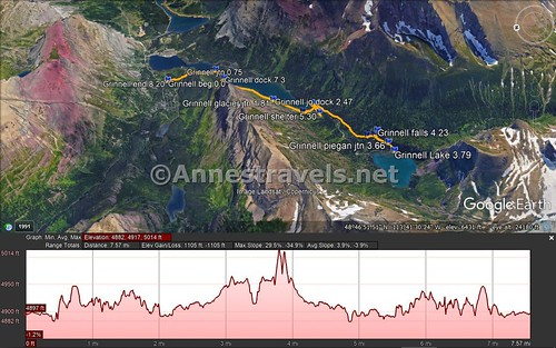 Visual trail map and elevation profile of the trail from the Grinnell Glacier Trailhead to Grinnell Lake, Glacier National Park, Montana