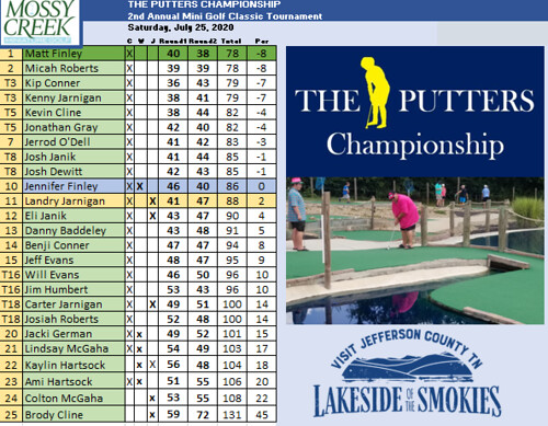 Putters Championship