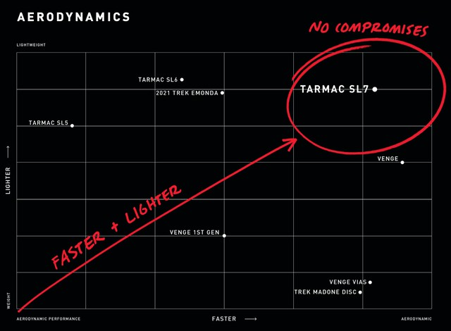 AERODYNAMICS DATA  (Image credit: Specialized)
