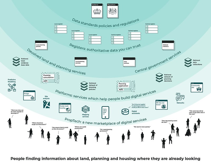 Diagram of the planning ecosystem showing 6 layers. From top level to bottom: 1) Data standards policies and regulations; 2) Registers - authoritative data you can trust; 3) Devolved land and planning services; and Central government services; 4) Platforms or services which help people build digital services; 5) PropTech; 6) People finding information and land, planning and housing.