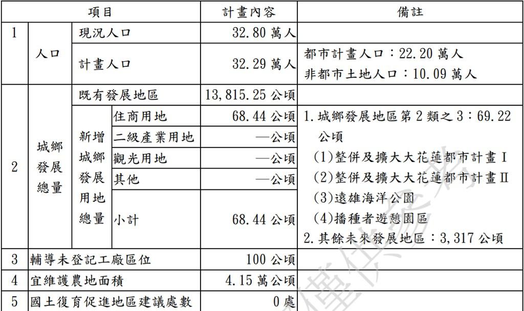 花蓮縣國土計畫基本資料摘要表。圖片來源:花蓮縣國土計畫