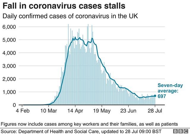 Coronavirus stats
