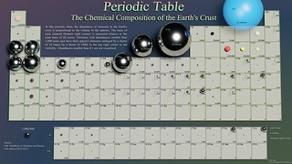 Periodic Table: The Composition of Earth's Crust | by Visualizations of Scientific Data