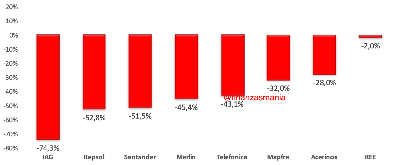 2020, un año dramático para el inversor español