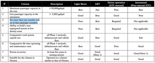 Delcan - Transit Technology Choice Report - metro vs LRT comparison table
