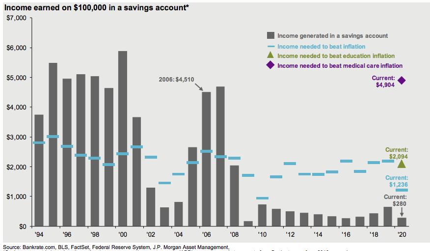 Savings account return evolution jpmorgan